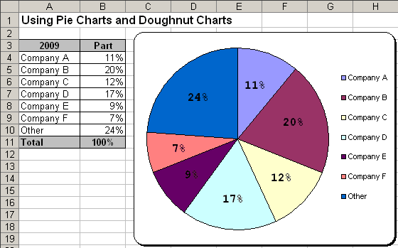 Pie Chart in Excel 2003