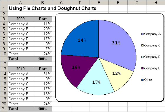 Pie Chart 2 in Excel 2003