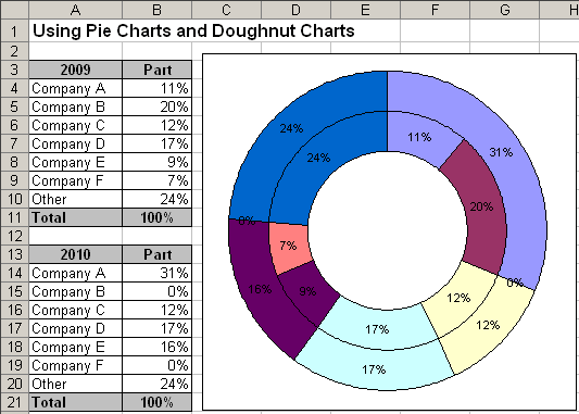 Charts in Excel 2003