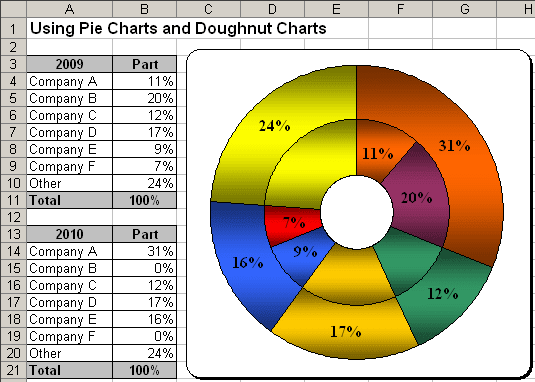 Format chart in Excel 2003