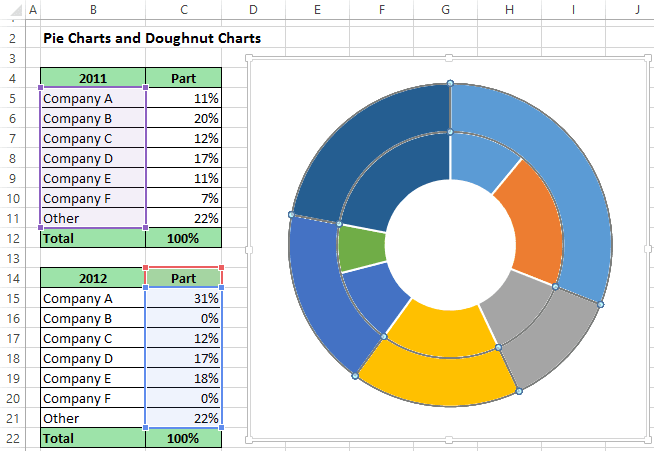 Doughnut Chart in Excel 2013