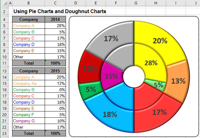 Using pie charts and doughnut charts in excel ccuart
