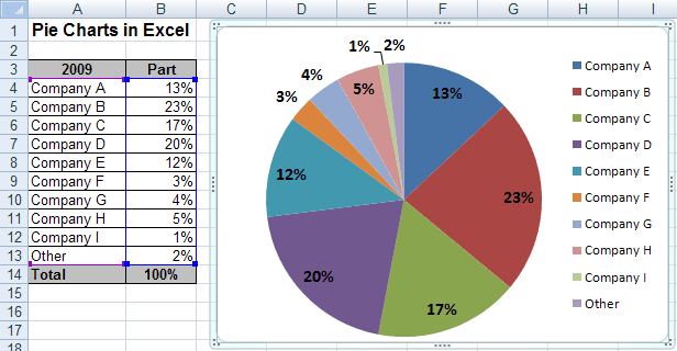 Create Pie Chart In Excel 2003: Creating Pie of Pie and Bar of Pie charts,Chart