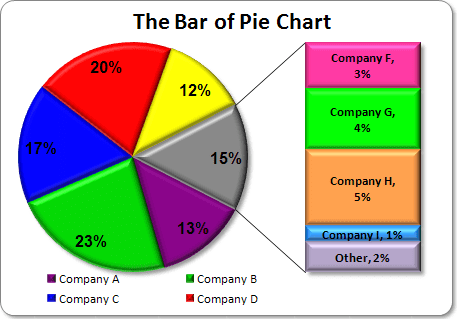 Bar of Pie Chart in Excel 2003
