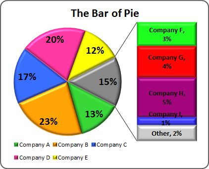 Creating pie of pie and bar of pie charts bar of pie chart in excel 2010 ccuart Image collections