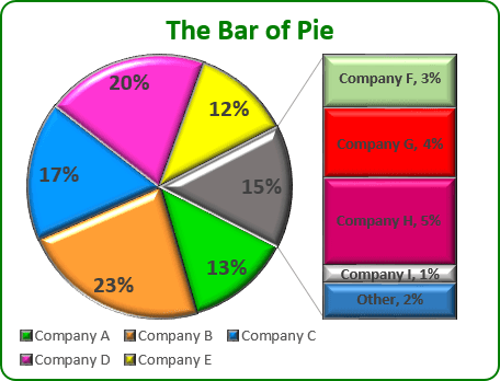 Bar of Pie Chart in Excel 2013