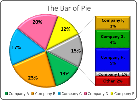 Creating pie of pie and bar of pie charts bar of pie chart in excel 2016 ccuart