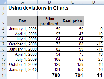 Using deviations in charts in Excel 2007