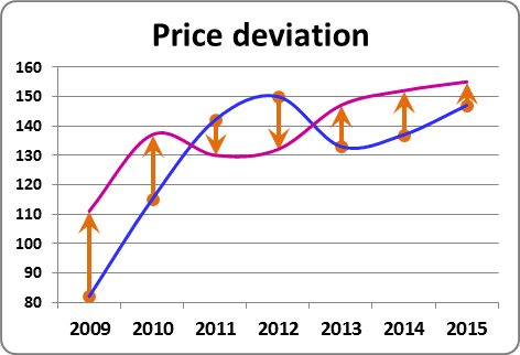 Deviations in the chart in Excel 2010