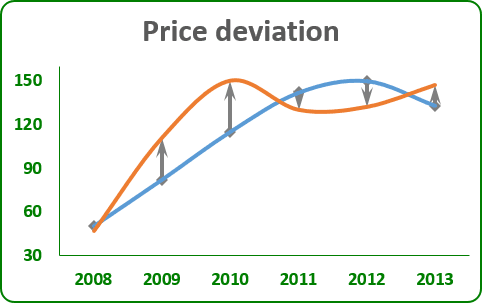 Deviations in the chart 2013
