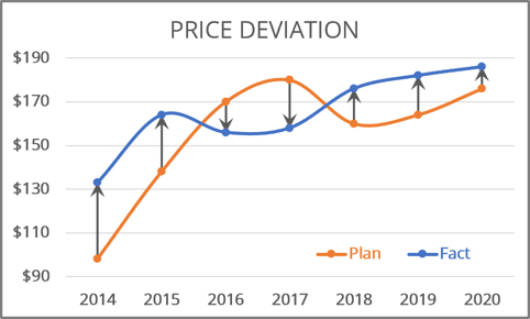 Deviations in the chart 365