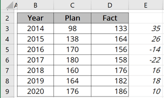 Using deviations in charts in Excel 365
