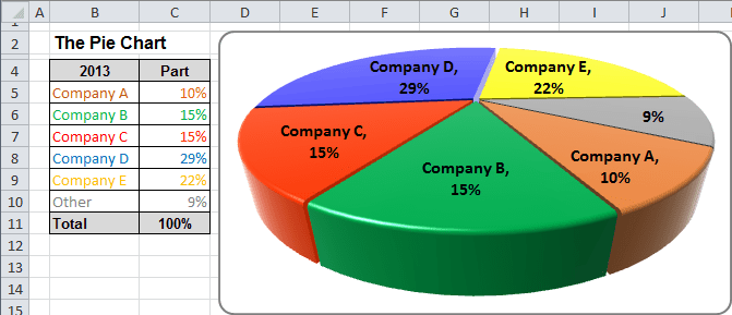 Pie Chart in Excel 2010