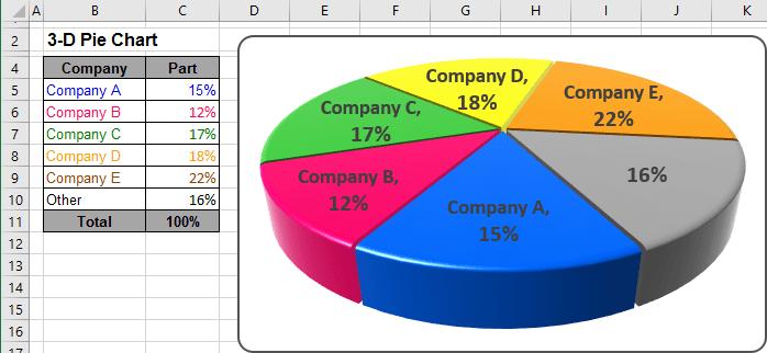 Excel 3 D Pie Charts