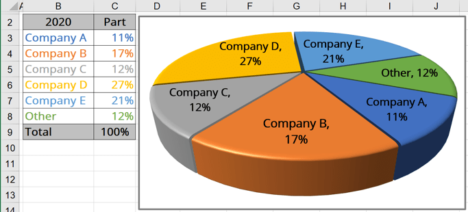 Pie Chart in Excel 365