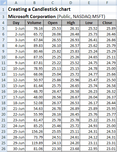 Candlestick chart data in Excel 2007