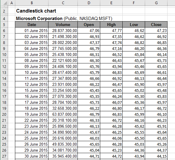 Candlestick chart data Excel 2016