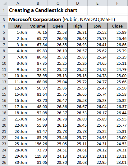 Candlestick chart data Excel 2010