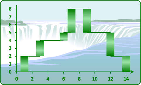Waterfall chart Excel 2013