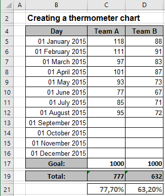 Twin or double thermometer chart data in Excel 2016