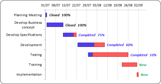 The Gantt Chart with progress in Excel 2010
