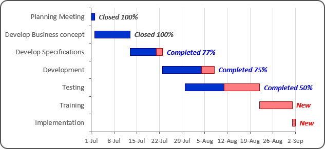 The Gantt Chart with progress in Excel 2016
