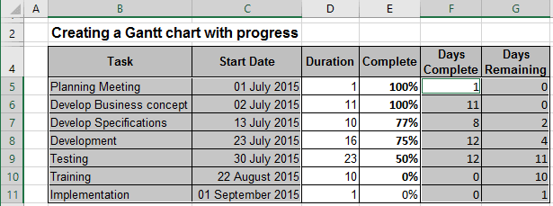 Gantt Chart With Progress