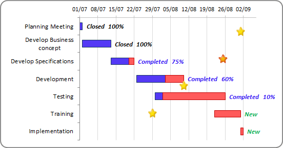 progress gantt chart with events