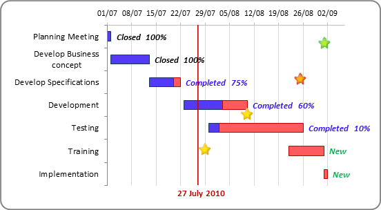 The Gantt Chart with a vertical line in Excel 2010