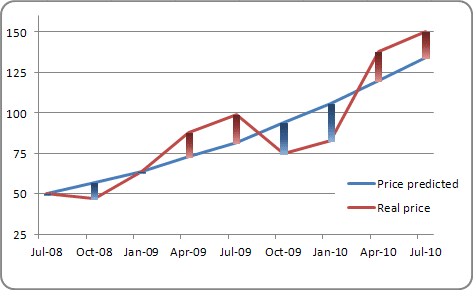 how to create a bar-line chart in excel 2010