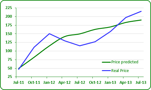 how to add series line in chart in excel 2013