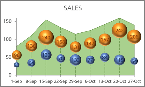 Bubble and area charts in Excel 365