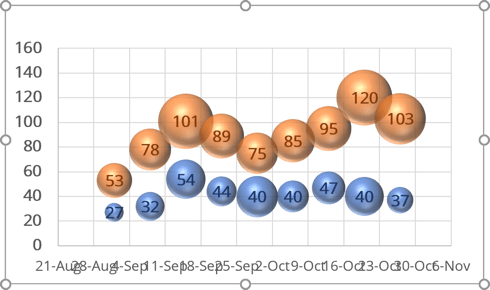 Bubble chart in Excel 365
