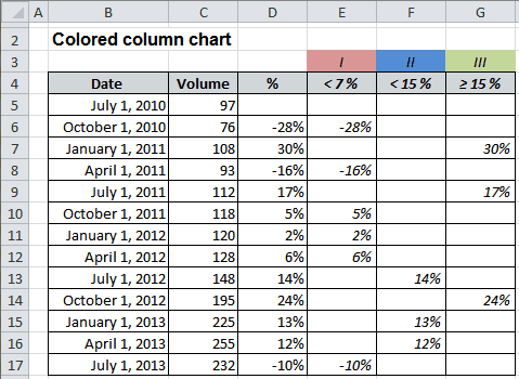Colored column chart in Excel 2010