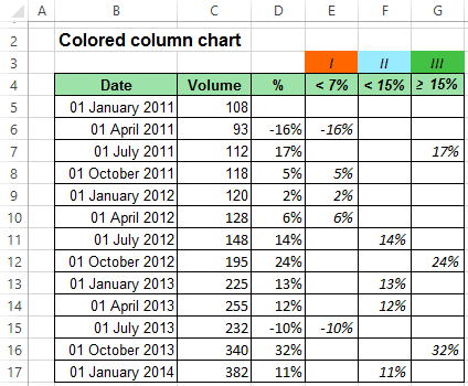 Colored column chart in Excel 2013