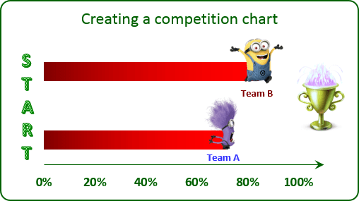 The Competition Chart Excel 2013