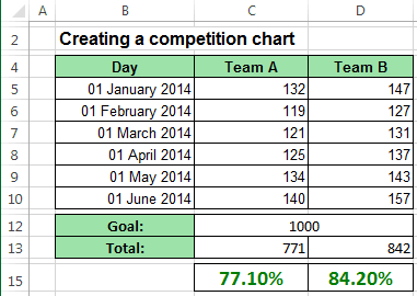 Data Competition Chart Excel 2013