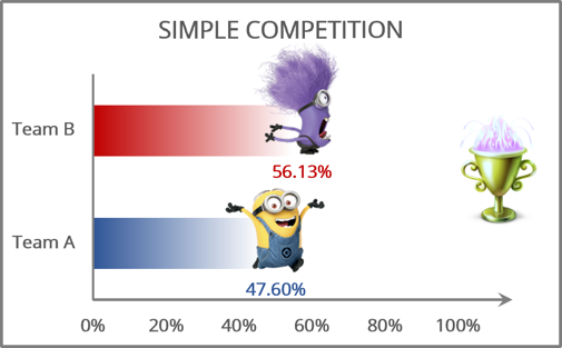 The Competition Chart Excel 365