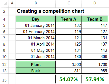 Data for Chart with labels Excel 2013