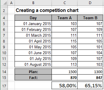 Data for Chart with labels Excel 2016