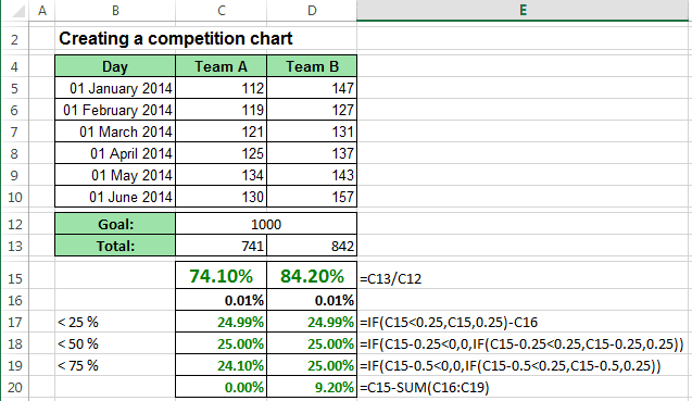 Data Gradiented Competition Chart Excel 2013