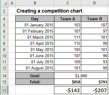 Data Competition Chart Excel 2016