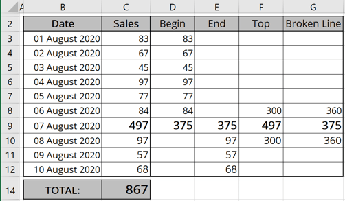 Additional Data Broken Chart Excel 365