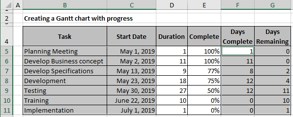 The Gantt Chart with progress data in Excel 365