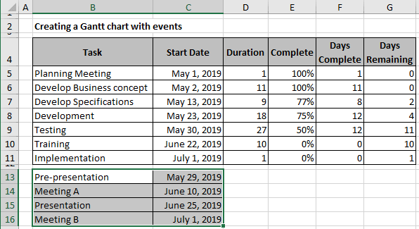 The Gantt Chart with events data in Excel 365