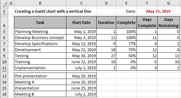 The Gantt Chart with a vertical line data in Excel 365
