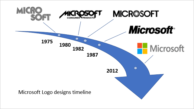 Timeline in PowerPoint 2016