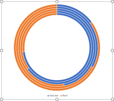 Doughnut chart with several levels in PowerPoint 2016