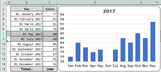 Chart with hidden data in Excel 2016