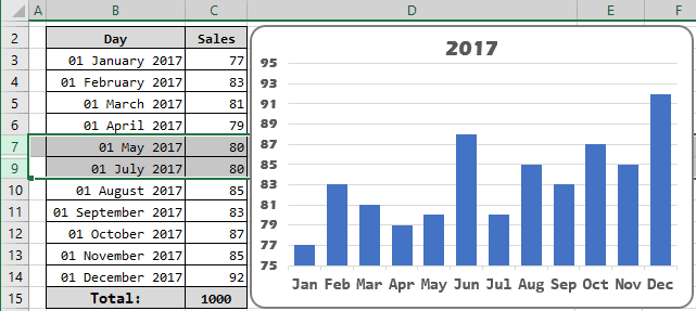 Show hidden data in the chart in Excel 2016